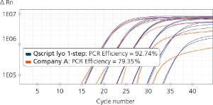 Qscript lyo 1-step better sensitivity